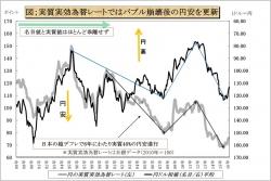 名目ドル円相場と実質実効円相場指数