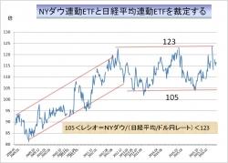 JPEG NYダウと日経平均裁定図ブログ用