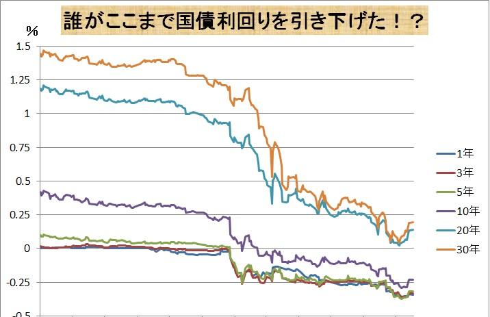 誰がここまで日本国債利回り引き下げた?