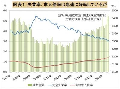 失業率、求人倍率は改善しているが
