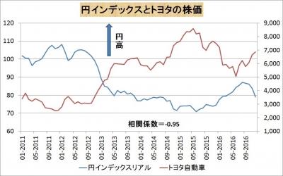トヨタ株と円インデックス
