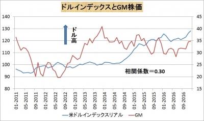 GM株価とドルインデックス