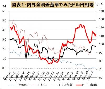 円相場金利差で測る