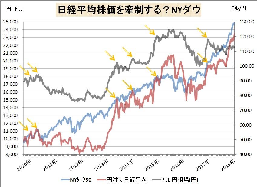 日経平均株価を牽制するNYダウ