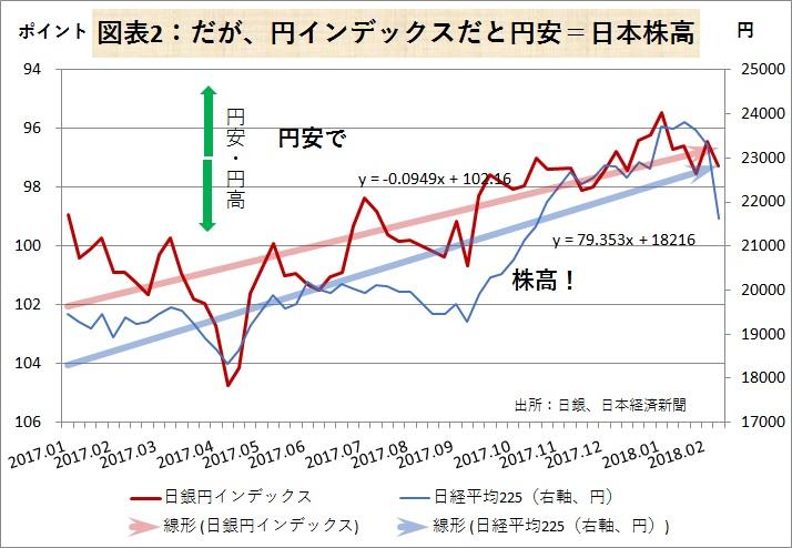 円インデックスだと円安=日本株高