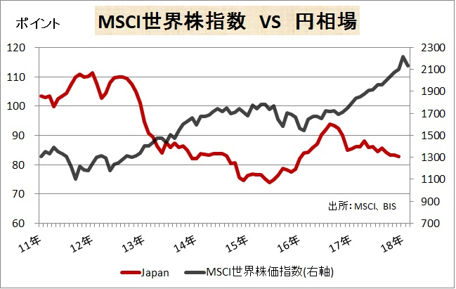 180216MSCIvs 円インデックス.jpg