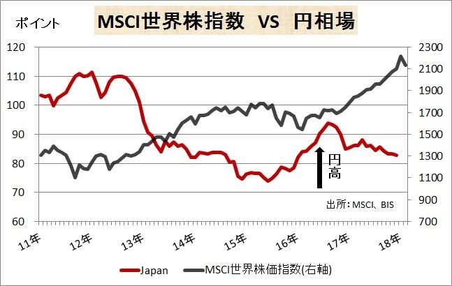 180217MSCIと円インデックス