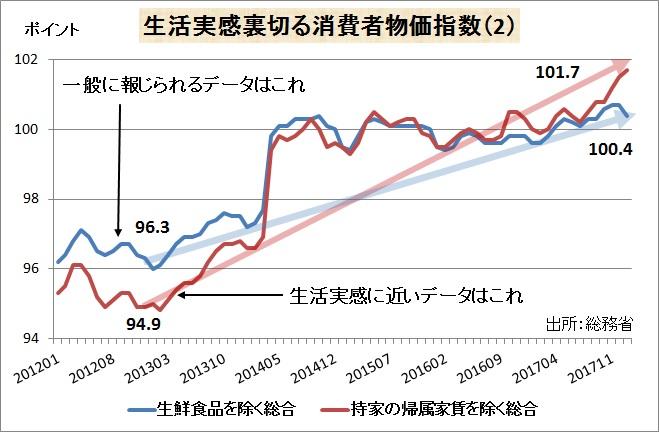 生活実感から乖離した物価データ(指数)