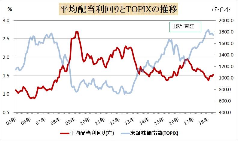 p24.平均配当利回りとTOPIXの推移.jpg
