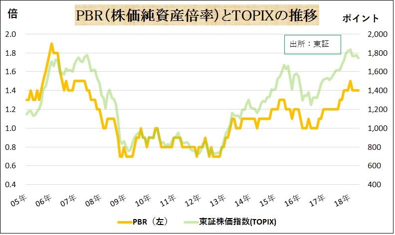 p24.PBR(株価純資産倍率)とTOPIXの推移.jpg