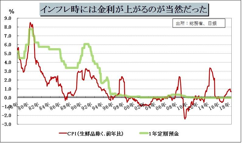 p43.インフレ時には金利が上がるのが当然だった.jpg
