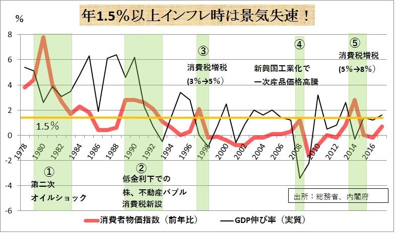p50.年1.5%以上インフレ時は景気失速!.jpg