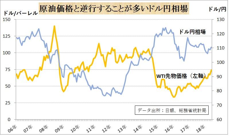 p57.原油価格と逆行することが多いドル円相場.jpg