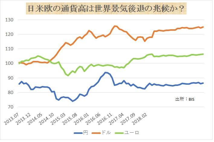 日米欧の通貨高は世界景気後退の兆候か?