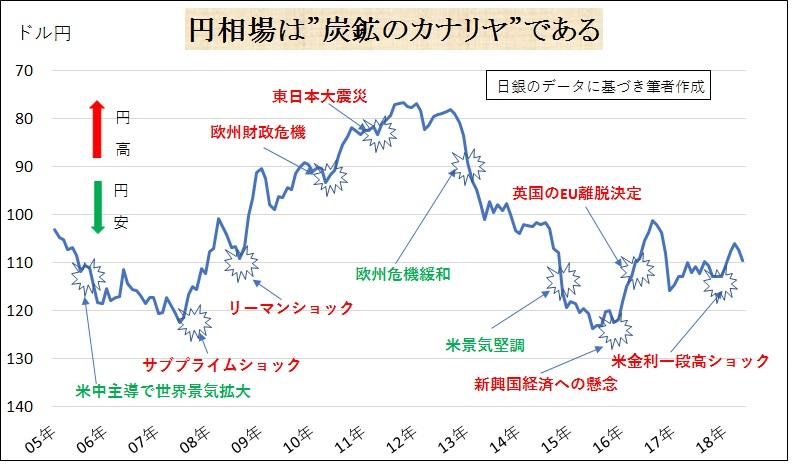 """p20.円相場は""""炭鉱のカナリヤ""""である"""