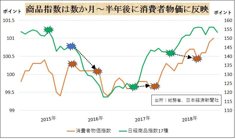 商品指数は数か月〜半年後に消費者物価に反映