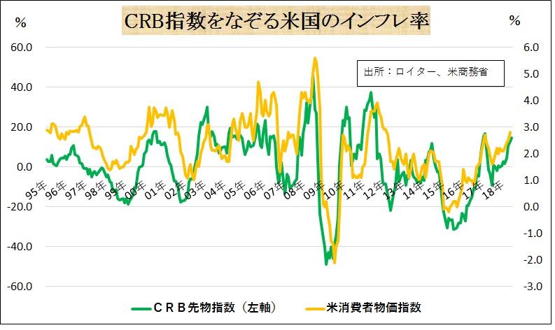 p47.CRB指数をなぞる米国のインフレ率.jpg