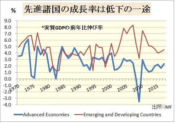 先進国の成長率は低下の一途