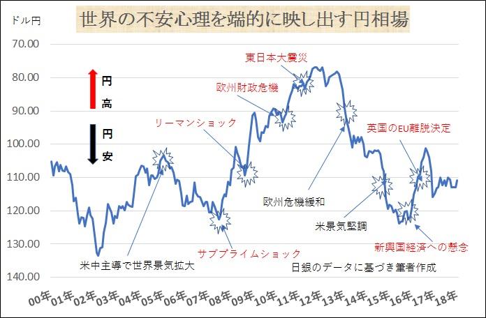chgraph1世界の不安心理映す円.jpg