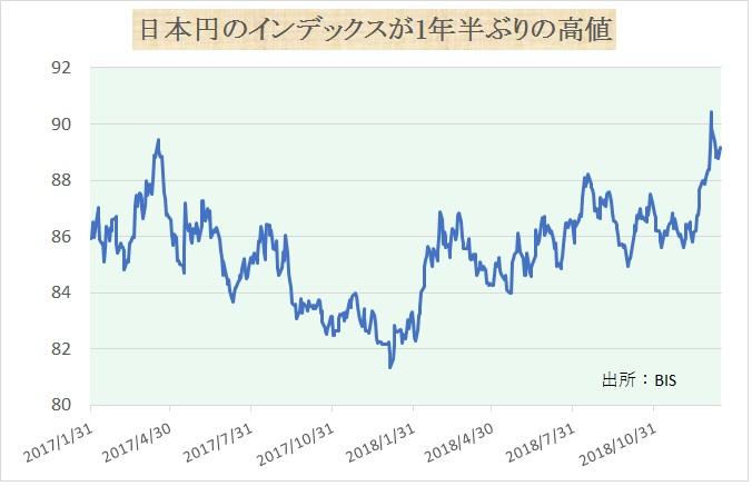 190121円インデックス1年半ぶり高値