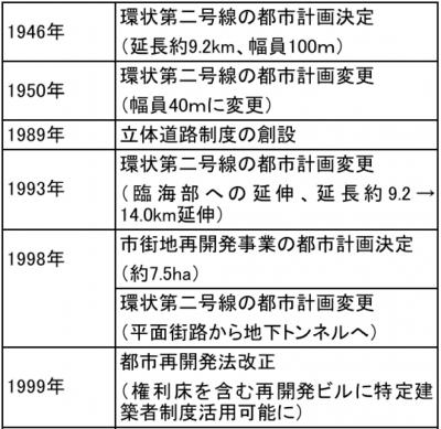 表2事業の経緯(1946-1999)