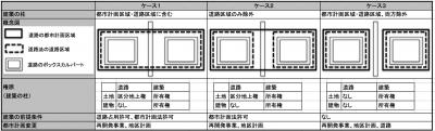 表3建築の柱の扱い