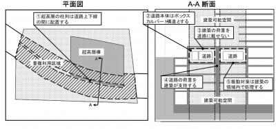図10道路と建物の相互関係