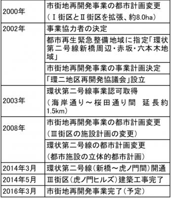 表2事業の経緯(2000-2017)