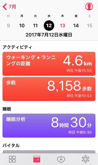 nalblog.com なんとかなる。なんとかする。 2017年7月12日(水)健康記録  2017年7月12日(水)曇り/晴れ  歩数:8,158歩 歩いた距離:4.6km 睡眠時間:8時間30分 マインドフル時間:0分 血圧:103/57 心拍数:64    週の真ん中はちょっと作業を休んでもいいことにしています。あんまり作業時間が連続して長くなると眼精疲労がこの上ないので、この日は簡単な作業だけにして早めに切り上げました。前日の1kmランは私にとっては大きな進歩でした。去年の今頃は、走ると膝に響いて、10m走るくらいがやっとでした。自由に体が動くというのはやはり気持ちのいいものです。スポーツや運動で得られる爽快感というのは何ものにも代えられないと思います。ということで前日の影響もなく、むしろ「今日も走りたい」と思うくらいだったのですが、ただ走るだけは飽きるなーと思い、買い物がてら徒歩20分弱のところにあるお店へ食料品の調達に行きました。 行きは下りで楽なもんですが、帰りは登りプラス荷物なので結構いい筋トレになります。帰る前にバイタルを測ってみました。上が103で下が57、脈拍は64。相変わらずの感じでしょうか。荷物の重量はサラダ油などもあったので3〜4キロくらいだっただと思います。坂道を早歩きで登り汗だくで帰宅、夕食の支度をして、美味しくいただきました。晩御飯は、ズッキーニ・トマト・焼きベーコンのサラダと唐揚げ・五分づき米でした。ドレッシングはオリーブオイル・塩・黒胡椒・リンゴ酢で作ってみました。唐揚げの下にはキャベツの千切りを敷きましたが、これは蒸した方がよかったかなぁと思います。睡眠時間も十分に取れていたので、建設的な一日を送ることができました。