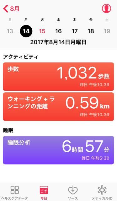 nalblog.com なんとかなる。なんとかする。2017年8月14日(月)健康記録 2017年8月14日(月)天気  歩数:1.032歩 歩いた距離:0.59km 睡眠時間:6時間57分 マインドフル時間:0分  4日ぶりの記録です。先週は後半辺りから今月初旬に寄稿した作品が公開になったので自己プロモしつつ、胃腸の調子が崩れたので半絶食しつつ、結局行きたいところへ行けずな週末を送りました。3日間くらい肉抜き野菜はきゅうりのみの粥生活をしながら体を温めていたら落ち着きました。ここ数年夏バテとも腹痛とも無縁だったので、調子に乗って冷たい飲み物ばかり飲んでいたからでしょうか……。飲み物はやっぱり常温か、温かいものが私には合うようです。