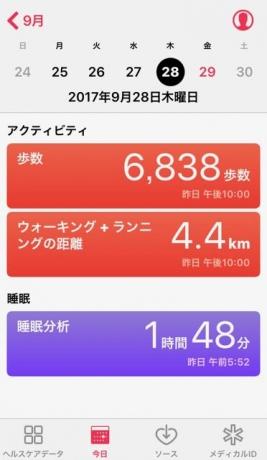 nalblog.com なんとかなる。なんとかする。2017年9月28日(木)健康記録 2017年9月28日(木)健康記録  歩数:6,838歩 歩いた距離:4.4km 睡眠時間:1時間48分 マインドフル時間:0分  夜明け前くらいに一度起きたらしく、睡眠時間が短く表示されています。この日は久しぶりに濃い夢を見ました。映像がとても印象的で今までになくカラフルな夢でした。久しぶりにスッキリ起きて、テレビ体操から始めました。 前日撮影したものを編集して、寄稿作業までしてこの日は終了。夕方ぷらりと歩きに出ました。夕日を眺めたり、ご近所の奥さんと立ち話したりと良い気分転換になりました。夕方の散歩だけでは足りなかったので、食後にまた10分ほどゆっくり歩いてから入浴、ストレッチをしながら読みたかった漫画と本を少しずつ読んでそれから就寝。就寝前にオールディーズを聴きながらの読書が最近のお気に入りです。