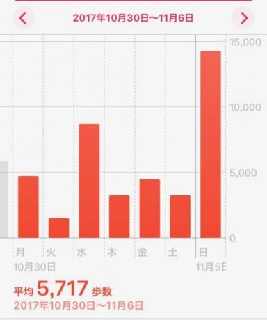 2017年10月31日(火)〜 11月5日(日)  10月31日・・・1,475歩 11月1日 ・・・8,685歩 11月2日 ・・・3,247歩 11月3日 ・・・4,445歩 11月4日 ・・・3,229歩 11月5日 ・・・14,248歩  平均歩数 5,717歩  健康記録をつけ始めて5ヶ月が経ちました。バランスよくを心がけて、なるべく体を動かすようにという習慣が定着してきたのと、撮影が多くなってきたので、毎日から週一にまとめることにします。夜書けば一日を振り返るいい時間になるのですが、朝書くとそうでもないことにようやく気付きました。すんなりいけば、週初め撮影で週末には寄稿できる予定だったのですが、なかなかこだわりが取れなくて結局週末まで毎日撮影していました。日曜日は気分転換に街を散策してその帰りに寄ったスーパーで小学生の時担任だった先生と20年ぶりくらいに再会しました。「バッタリ会う」というのはこういうことかというくらい、私は帰るところで先生は今から買い物するところ。出入り口でバチっと目が合って、もしかして!?と、しばらく立ち話をしました。風の噂で何かしらはご存知なのかなと思う瞬間もありましたが、今の状況と家族のことを報告し、膝が痛いとおっしゃるので連絡先を渡して別れました。私がまだ独身だと聞き、「こんなにイイ子なんだから誰かと一緒になってほしいわ!」と言ってくださったのは嬉しかったですが、次会うまでにというのはちょっとハードルが高いかと思います。結婚するにあたって一番ネックなのは、私のことを人の気持ちがわかる優しいイイ子であると他人が思う点、私がそう思わせている点なので、そこを突破できないと私はずっと結婚しないままなんだろうなーと思います。自分の気持ちを台無しにしないように生きて生きたい、我が儘な人生を送りたいです。