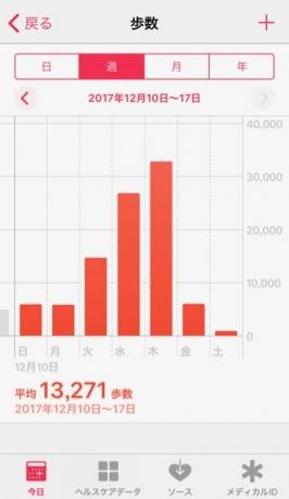 nalblog.com なんとかする、なんとかなる。2017年11月10日(日)〜 12月16日(土) 歩数    12月10日 ・・・5,876歩  12月11日 ・・・5,861歩  12月12日 ・・・14,650歩  12月13日 ・・・26,852歩  12月14日 ・・・32,797歩  12月15日 ・・・5,999歩  12月16日 ・・・868歩    平均 13,271歩数   この週は二泊三日で東京へ。到着したのが夕方で夜景を見に散歩に出たら、小声で道を尋ねられ、ホテルの中でも聞かれて3時間の間に二人に道を尋ねられました。最高記録樹立です。東京都の夜景は私には光が強すぎたので早々に引き上げました。ホテルに戻って缶ビール2本飲んだら翌日二日酔い。驚きました。それでも朝4時に起きて撮影しに行き、昼はハラミステーキを食べ、夜は渋谷WWWXで迎え酒。楽しかった。幸せです。帰りにライブで隣だった看護師の方とパスタを食べてライブでまたお会いしましょうねと言って別れました。  翌朝も4時起きで撮影しに行って、チェックアウトした後で午後は観光。天王洲アイル、国立、豪徳寺、東京駅と回って帰路に着きました。よく動いた3日間、少しは東京の地理が頭に入ったような気がします。睡眠時間は短かったのですが、交通機関で着席するたびに眠っていたのでそれで補いないました。2017年も残り後わずか、気持ちよく新しい年を迎えられるよう適度に休みながら精進します。Photographs ©2017 Yuko Yamada.