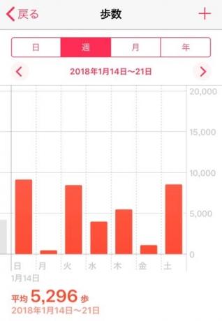 nalblog.com なんとかする、なんとかなる。2018年1月14日(日)〜2018年1月20日(土)    1月14日(日) 9,131歩   1月15日(月)  426歩  1月16日(火) 8,436歩  1月17日(水) 4,000歩  1月18日(木) 5,454歩  1月19日(金) 1,080歩  1月20日(土) 8,545歩    平均歩数 5,296歩    週末は、広島県三原市の白竜湖というところでチームISOJの互礼会に参加しました。セミナー等には数年前から多くても2ヶ月に1回くらいのペースで参加していましたが、飲み屋食事の席はほとんど遠慮していたので、互礼会も今回初参加でした。一体何をするのかもわからないまま母に誘われるがままに参加したわけですが、予想以上に楽しかった。お久しぶりの方々は、ほとんどが私よりも2-30年単位で年上なのですが、お会いするたびに快活度が増していくような印象を受け、いつも不思議に思っています。セミナーは今の自分にピタッとくる内容で、食事も美味しく、雰囲気もゆったり楽しくていい時間を過ごすことができました。何より、美味しいお酒を飲みながらいろんな方のいろんな人生の話が聞けたことは、私にとってとてもいい刺激になり、私そのままを受け入れてくれる環境があることをとても心強く思いました。  深夜1時過ぎくらいにお開きで、即就寝。5時半頃に目が覚めたので暖かいお風呂に入って、頭を乾かして、しっかり着込んでから夜明けの散歩に出ました。湖面に氷が張るくらい寒く地面には霜。サクサクと地面を踏んで明るくなっていく山際を眺めながら歩きました。澄んだ空気が気持ちよく、寒いながらも心地のよい時間でした。  月曜日からは通常作業、水曜日に撮影の予定でしたがアイデアがまとまらず結局撮影したのは金曜日。とりあえず出せるものは出しておこうと思い、写真と言葉は更新しました。土曜の朝に金曜の写真を仕上げて寄稿。何もしなかったように思いましたが、ゼロじゃなかった。結局20枚は作って出しました。土曜はお茶会で、人生の先輩との新しい出会いがあり充実した時間を過ごすことができました。久しぶりにいただいたコーヒーも美味しかった。日曜日はおやすみ。家でゆっくり過ごそうと思います。Photographs ©2018 Yuko Yamada.
