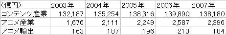 アニメ統計の数値