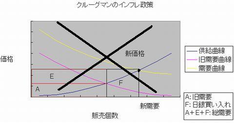 インフレ政策×