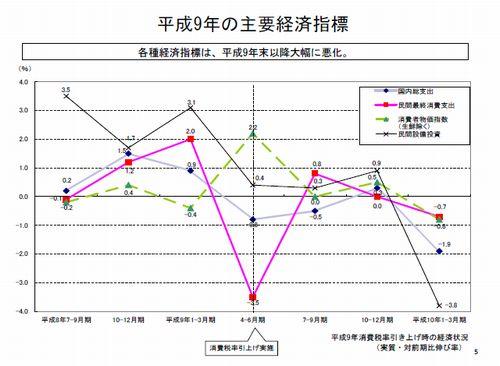 井堀教授の経済指標