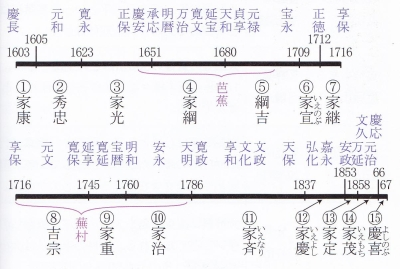 江戸時代の年号換算表