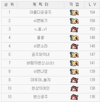 韓国姫リトルLv1-2