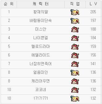 韓国姫リトルLv1-3