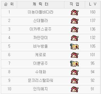韓国姫リトルLv1-5