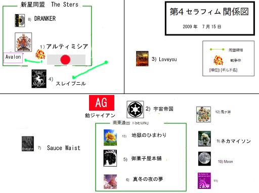 ブラウザゲームD7D 同盟関係マップ