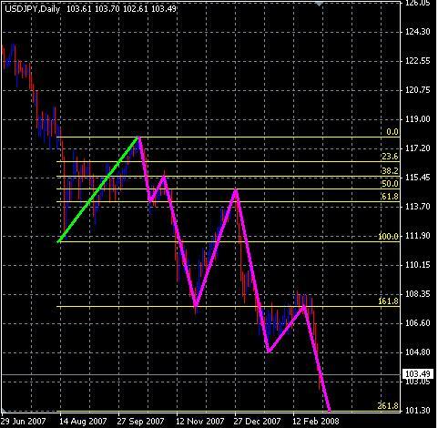 フィボナッチエクスパンションによるドル円底値予測