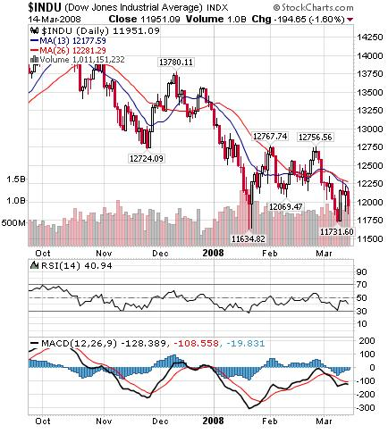 ダウ平均株価指数