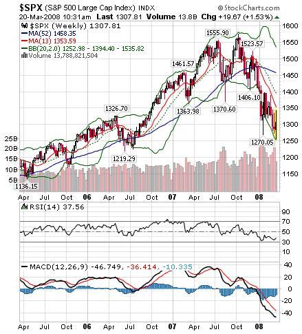 S&P500株価指数 週足チャート