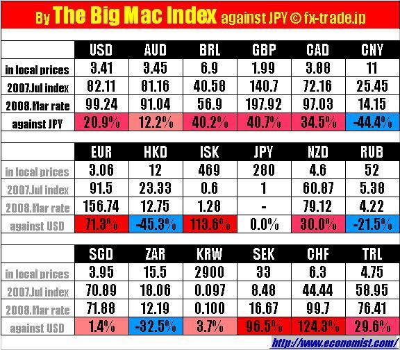 ビッグマック指数 2008年3月レート 対日本円