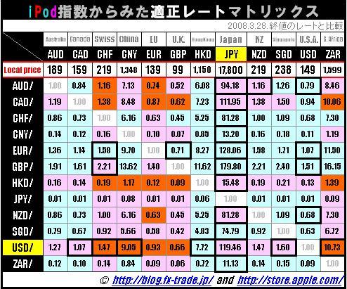 iPod指数 主要通貨比較マトリックス表