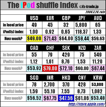 iPod shuffle index