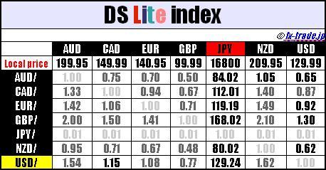 DS lite指数 (DS lite index)