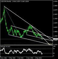 ドルスイス週足底なしチャート